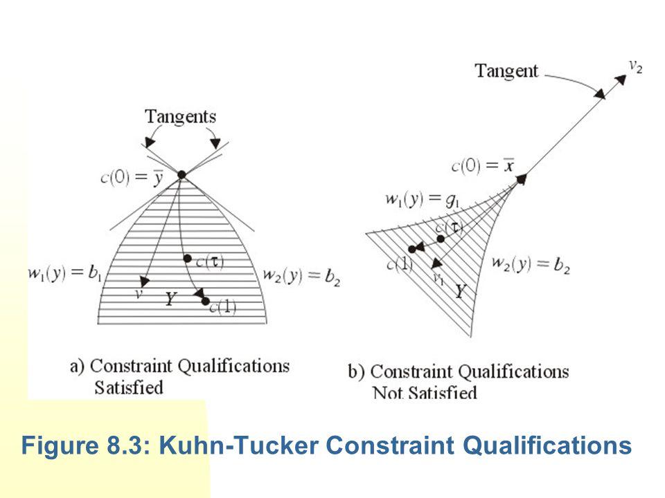 Figure 8.3: Kuhn-Tucker Constraint Qualifications