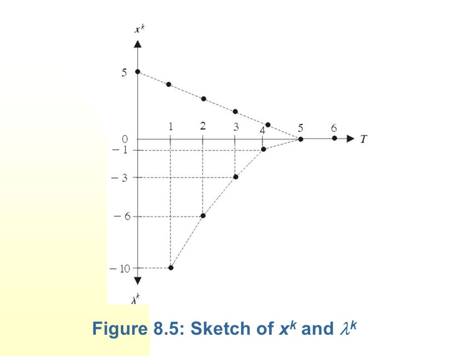 Figure 8.5: Sketch of x k and k