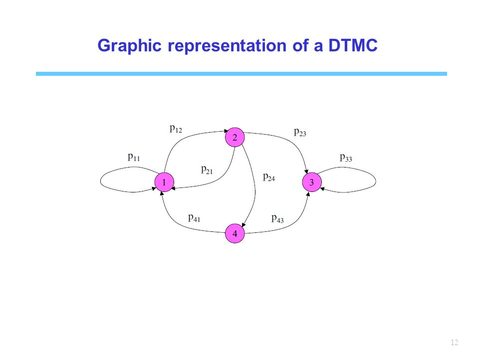 12 Graphic representation of a DTMC