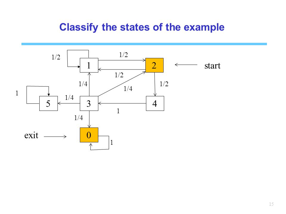 15 Classify the states of the example 12 345 0 start exit 1 1/2 1 1/4 1/2 1/4 1