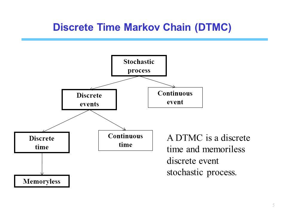 5 Discrete Time Markov Chain (DTMC) Stochastic process Discrete events Continuous event Discrete time Continuous time Memoryless A DTMC is a discrete time and memoriless discrete event stochastic process.