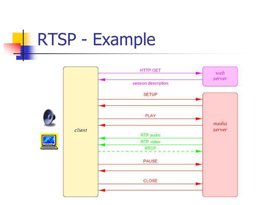 RTSP - Example