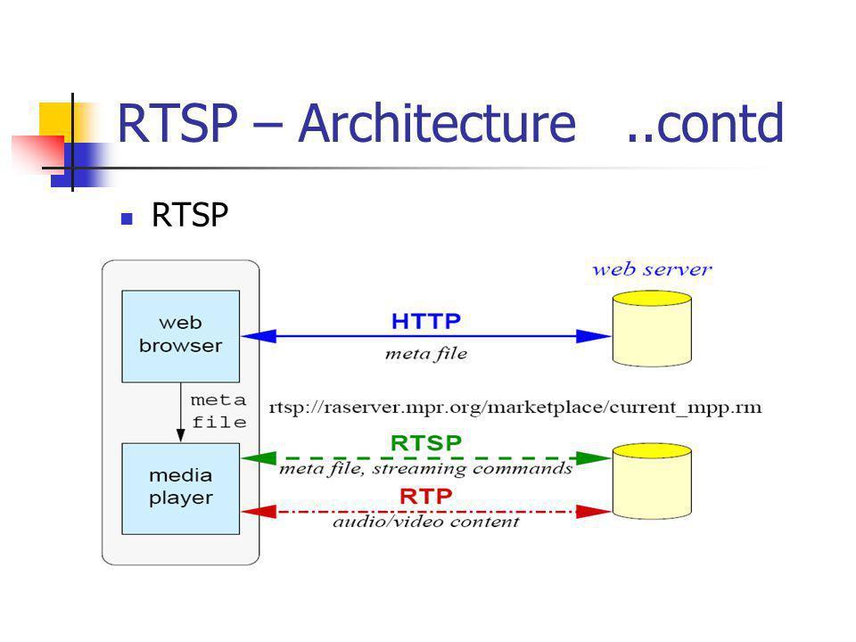 RTSP – Architecture..contd RTSP