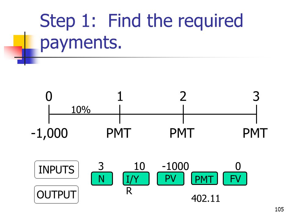 PMT 0123 10% -1,000 3 10 -1000 0 INPUTS OUTPUT N I/Y R PV FV PMT 402.11 105 Step 1: Find the required payments.