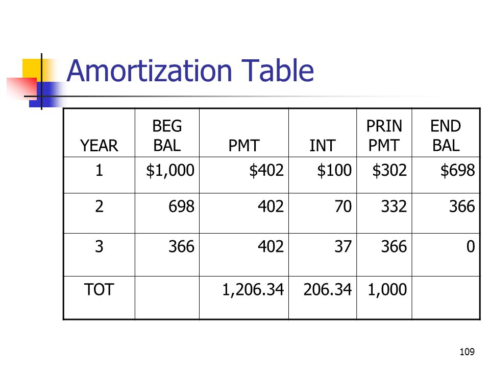 109 Amortization Table YEAR BEG BALPMTINT PRIN PMT END BAL 1$1,000$402$100$302$698 269840270332366 3 402373660 TOT1,206.34206.341,000