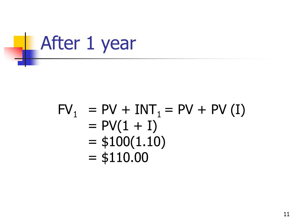 11 After 1 year FV 1 = PV + INT 1 = PV + PV (I) = PV(1 + I) = $100(1.10) = $110.00