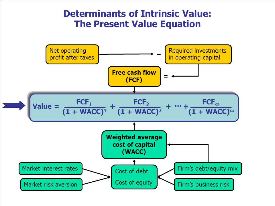 Value = + + + FCF 1 FCF 2 FCF (1 + WACC) 1 (1 + WACC) (1 + WACC) 2 Free cash flow (FCF) Market interest rates Firms business riskMarket risk aversion Firms debt/equity mix Cost of debt Cost of equity Weighted average cost of capital (WACC) Net operating profit after taxes Required investments in operating capital = Determinants of Intrinsic Value: The Present Value Equation...
