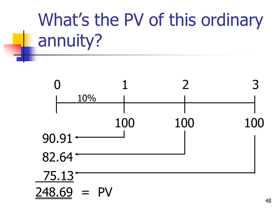 48 Whats the PV of this ordinary annuity? 100 0123 10% 90.91 82.64 75.13 248.69 = PV