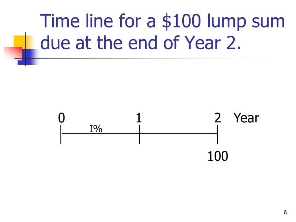 6 Time line for a $100 lump sum due at the end of Year 2. 100 012 Year I%