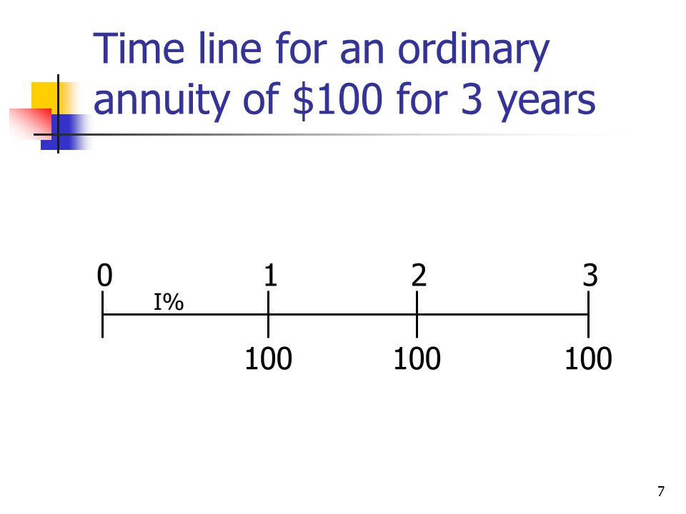 7 Time line for an ordinary annuity of $100 for 3 years 100 0123 I%