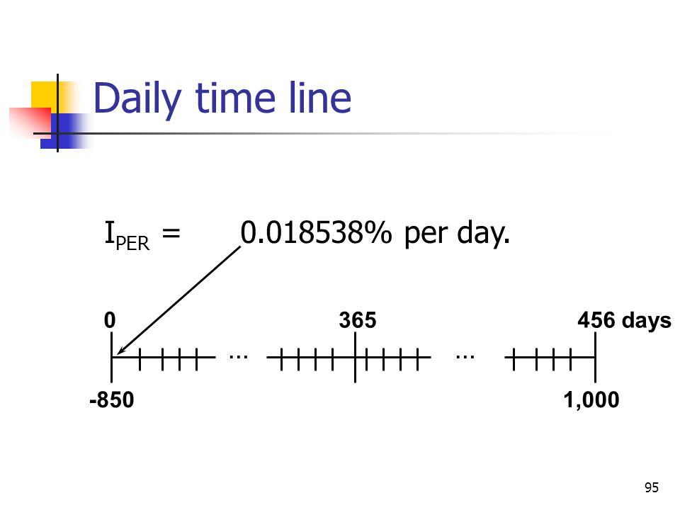95 I PER =0.018538% per day. 1,000 0365456 days -850 Daily time line ……