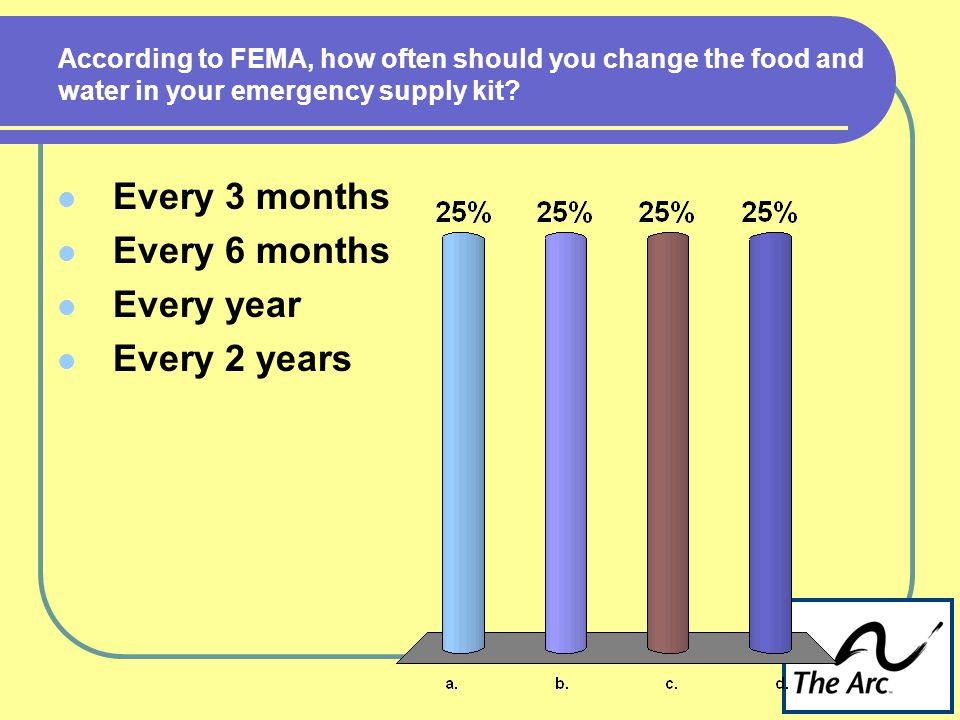 According to FEMA, how often should you change the food and water in your emergency supply kit.
