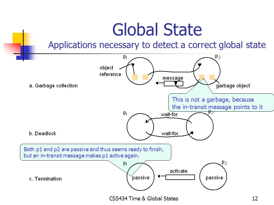 CSS434 Time & Global States12 Global State Applications necessary to detect a correct global state This is not a garbage, because the in-transit messa