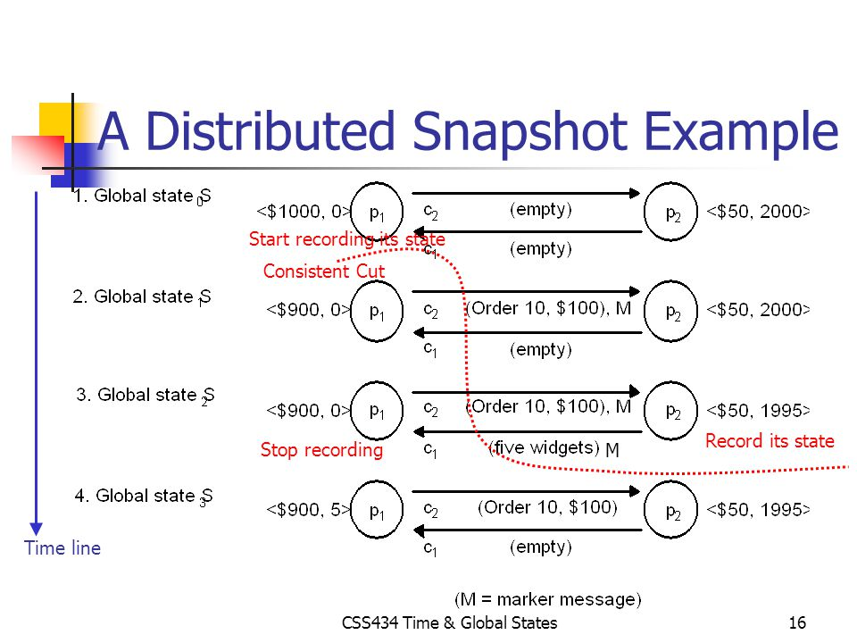 CSS434 Time & Global States16 A Distributed Snapshot Example Time line Consistent Cut Start recording its state Record its state M Stop recording