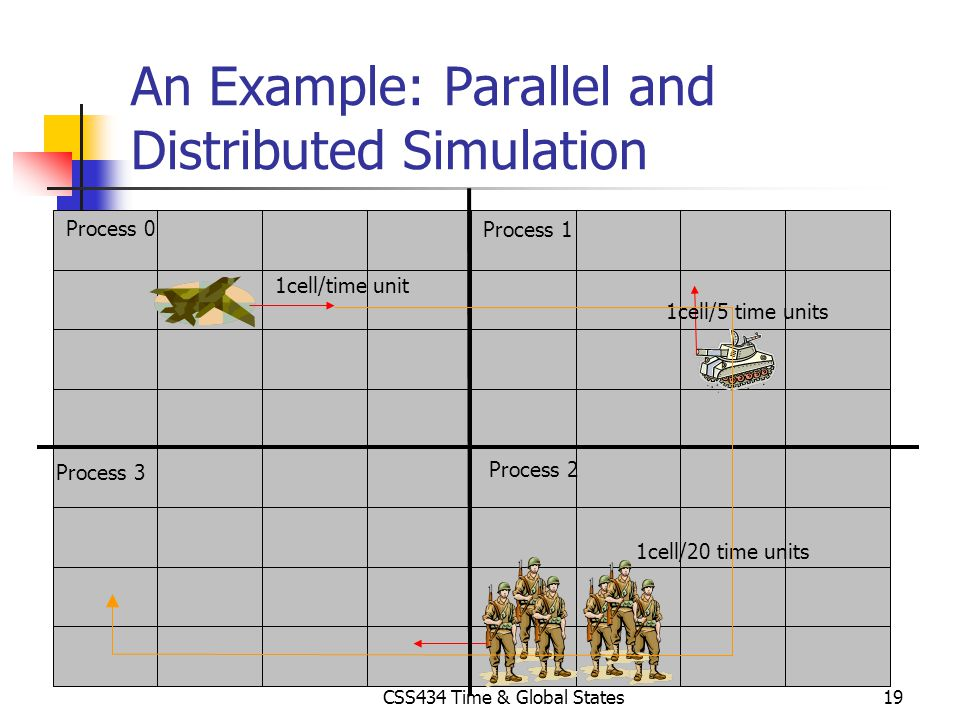 CSS434 Time & Global States19 An Example: Parallel and Distributed Simulation 1cell/time unit 1cell/5 time units 1cell/20 time units Process 0 Process