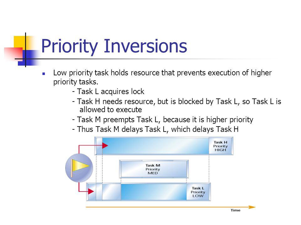 Priority Inversions Low priority task holds resource that prevents execution of higher priority tasks.
