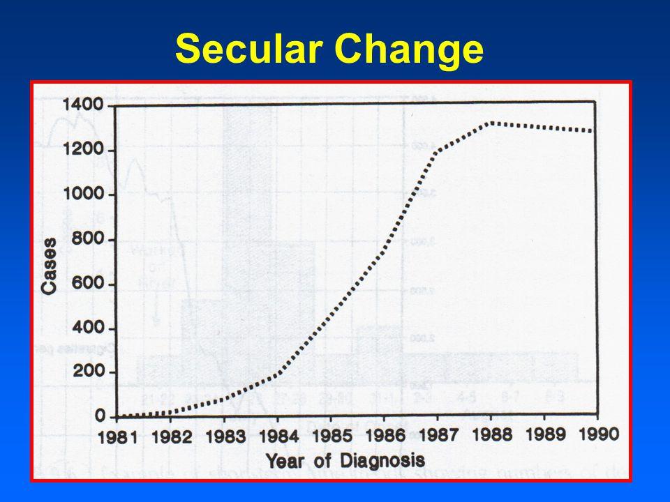 Secular Change