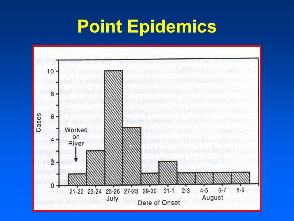 Point Epidemics