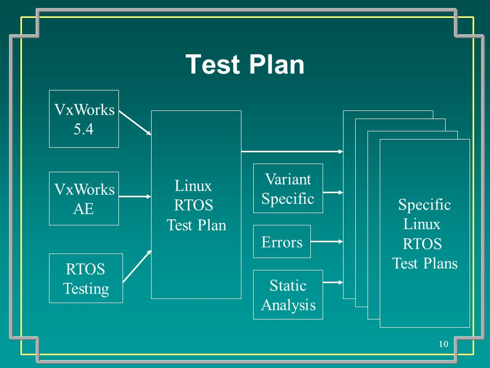 10 Test Plan Linux RTOS Test Plan Specific Linux RTOS Test Plans VxWorks 5.4 VxWorks AE RTOS Testing Variant Specific Errors Static Analysis
