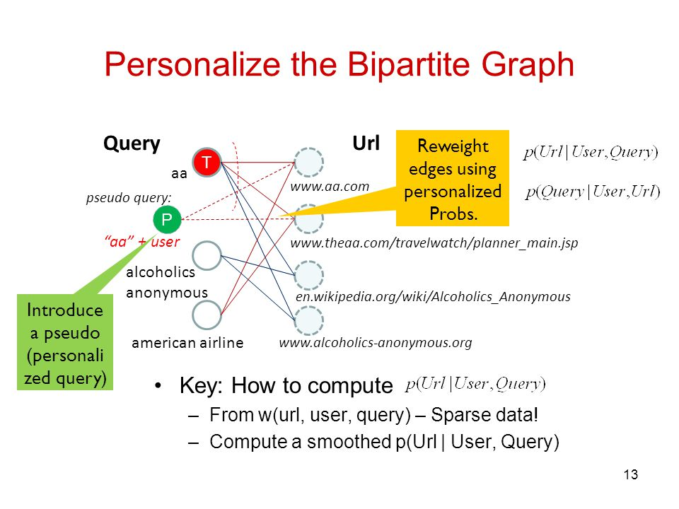Personalize the Bipartite Graph 13 T aa american airline alcoholics anonymous www.aa.com www.theaa.com/travelwatch/planner_main.jsp www.alcoholics-anonymous.org QueryUrl en.wikipedia.org/wiki/Alcoholics_Anonymous P aa + user pseudo query: Introduce a pseudo (personali zed query) Reweight edges using personalized Probs.