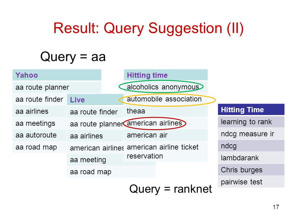 Result: Query Suggestion (II) 17 Yahoo aa route planner aa route finder aa airlines aa meetings aa autoroute aa road map Live aa route finder aa route planner aa airlines american airlines aa meeting aa road map Query = aa Hitting time alcoholics anonymous automobile association theaa american airlines american air american airline ticket reservation Hitting Time learning to rank ndcg measure ir ndcg lambdarank Chris burges pairwise test Query = ranknet