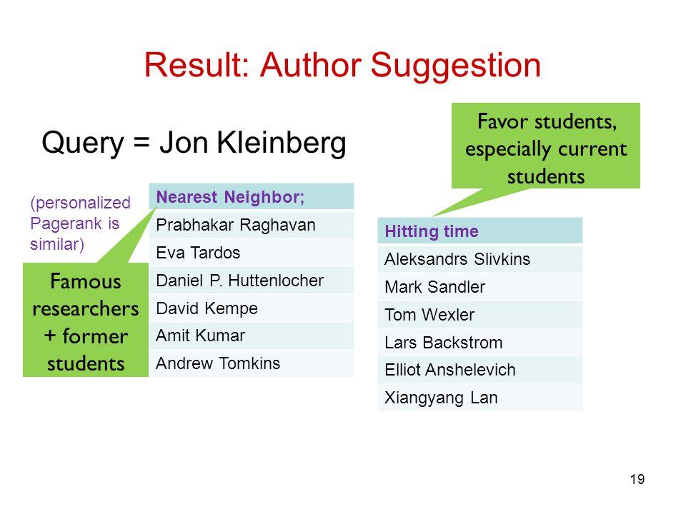 Result: Author Suggestion Query = Jon Kleinberg 19 Hitting time Aleksandrs Slivkins Mark Sandler Tom Wexler Lars Backstrom Elliot Anshelevich Xiangyan