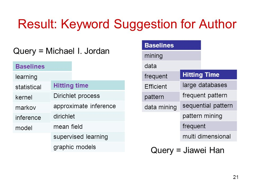 Result: Keyword Suggestion for Author 21 Baselines mining data frequent Efficient pattern data mining Baselines learning statistical kernel markov inference model Hitting Time large databases frequent pattern sequential pattern pattern mining frequent multi dimensional Query = Michael I.