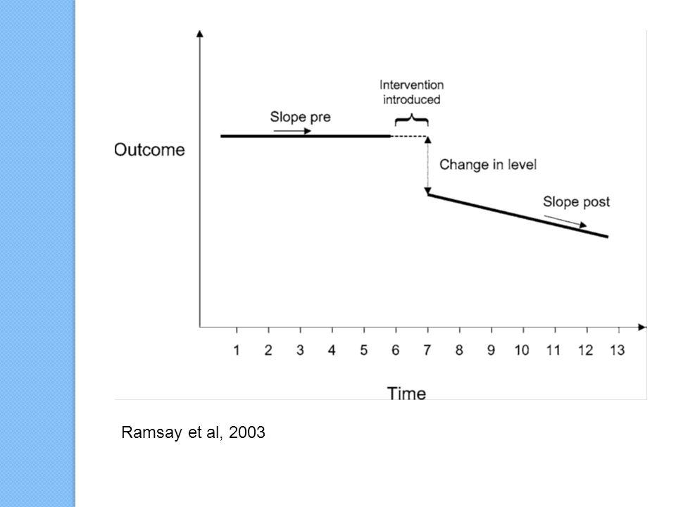 Ramsay et al, 2003