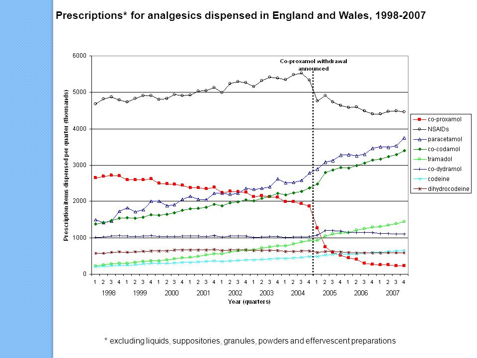 Prescriptions* for analgesics dispensed in England and Wales, 1998-2007 * excluding liquids, suppositories, granules, powders and effervescent preparations