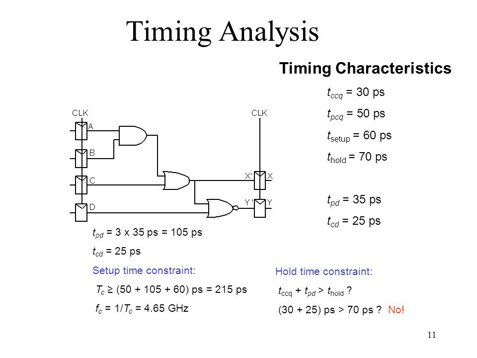Timing Analysis Timing Characteristics t ccq = 30 ps t pcq = 50 ps t setup = 60 ps t hold = 70 ps t pd = 35 ps t cd = 25 ps t pd = 3 x 35 ps = 105 ps t cd = 25 ps Setup time constraint: T c (50 + 105 + 60) ps = 215 ps f c = 1/T c = 4.65 GHz Hold time constraint: t ccq + t pd > t hold .