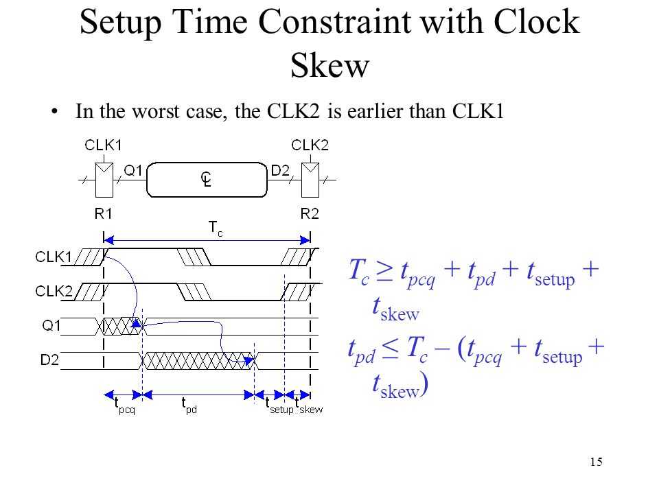 Setup Time Constraint with Clock Skew In the worst case, the CLK2 is earlier than CLK1 T c t pcq + t pd + t setup + t skew t pd T c – (t pcq + t setup + t skew ) 15