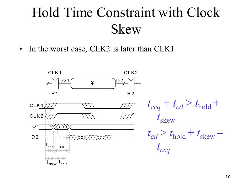 Hold Time Constraint with Clock Skew In the worst case, CLK2 is later than CLK1 t ccq + t cd > t hold + t skew t cd > t hold + t skew – t ccq 16