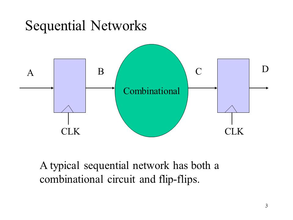 Combinational CLK A BC A typical sequential network has both a combinational circuit and flip-flips. D Sequential Networks 3