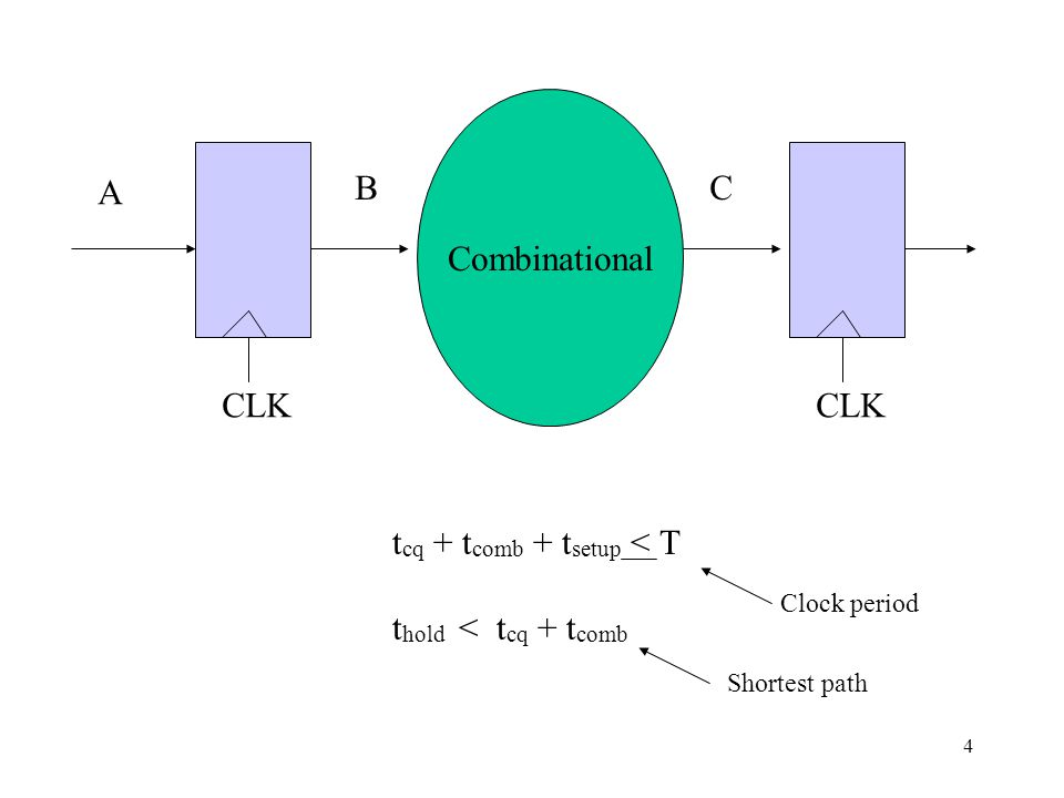 Combinational CLK A BC t cq + t comb + t setup < T t hold < t cq + t comb Clock period Shortest path 4