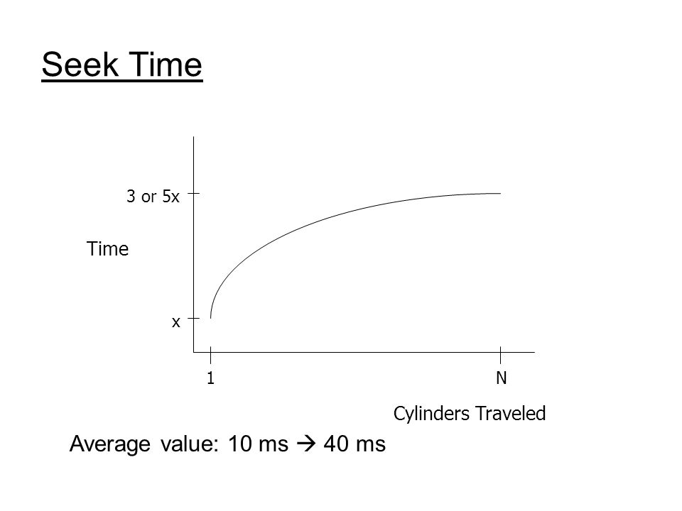 Seek Time 3 or 5x x 1N Cylinders Traveled Time Average value: 10 ms 40 ms