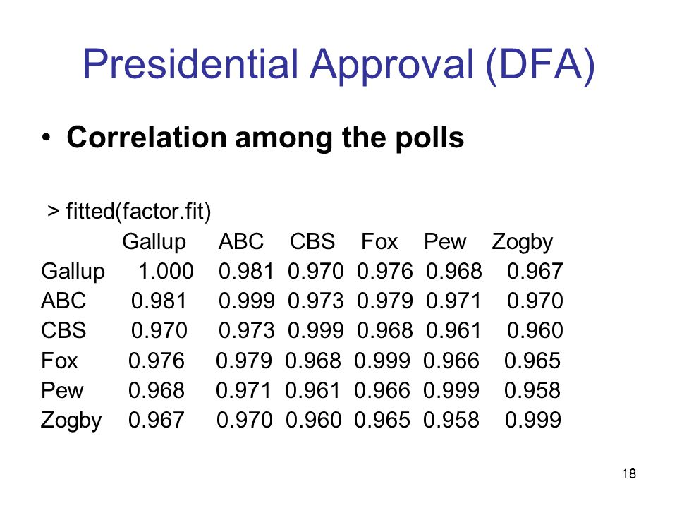 18 Presidential Approval (DFA) Correlation among the polls > fitted(factor.fit) Gallup ABC CBS Fox Pew Zogby Gallup 1.000 0.981 0.970 0.976 0.968 0.96