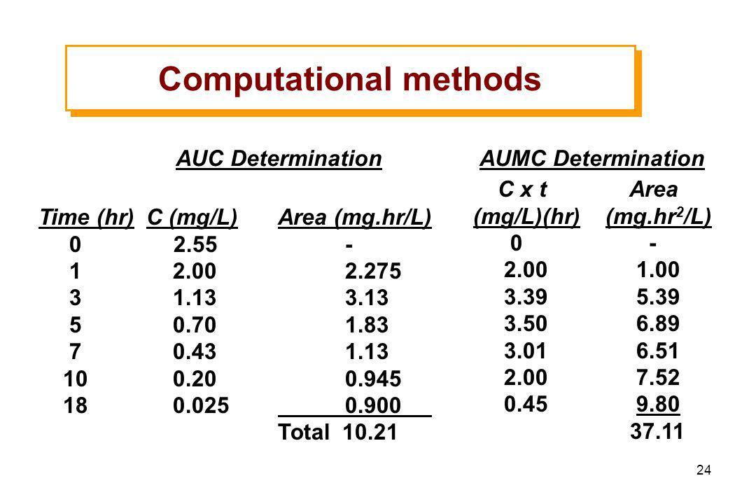 24 Time (hr) C (mg/L) 0 2.55 1 2.00 3 1.13 5 0.70 7 0.43 10 0.20 18 0.025 AUC Determination Area (mg.hr/L) - 2.275 3.13 1.83 1.13 0.945 0.900 Total 10.21 AUMC Determination C x t (mg/L)(hr) 0 2.00 3.39 3.50 3.01 2.00 0.45 Area (mg.hr 2 /L) - 1.00 5.39 6.89 6.51 7.52 9.80 37.11 Computational methods