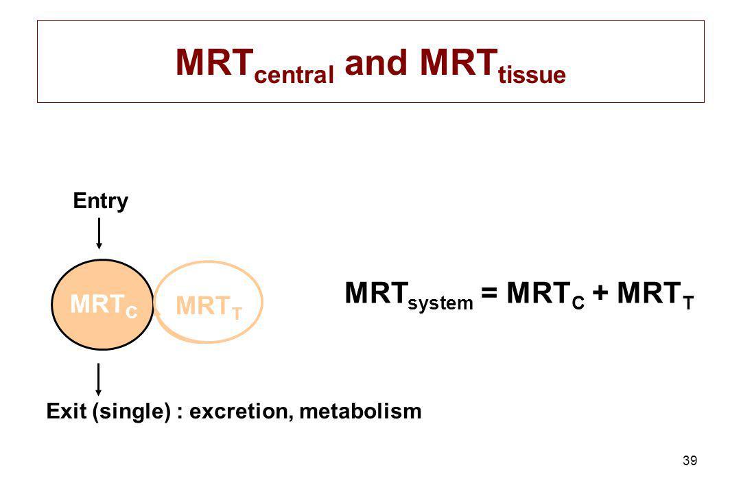 39 MRT C MRT T MRT system = MRT C + MRT T MRT central and MRT tissue Entry Exit (single) : excretion, metabolism