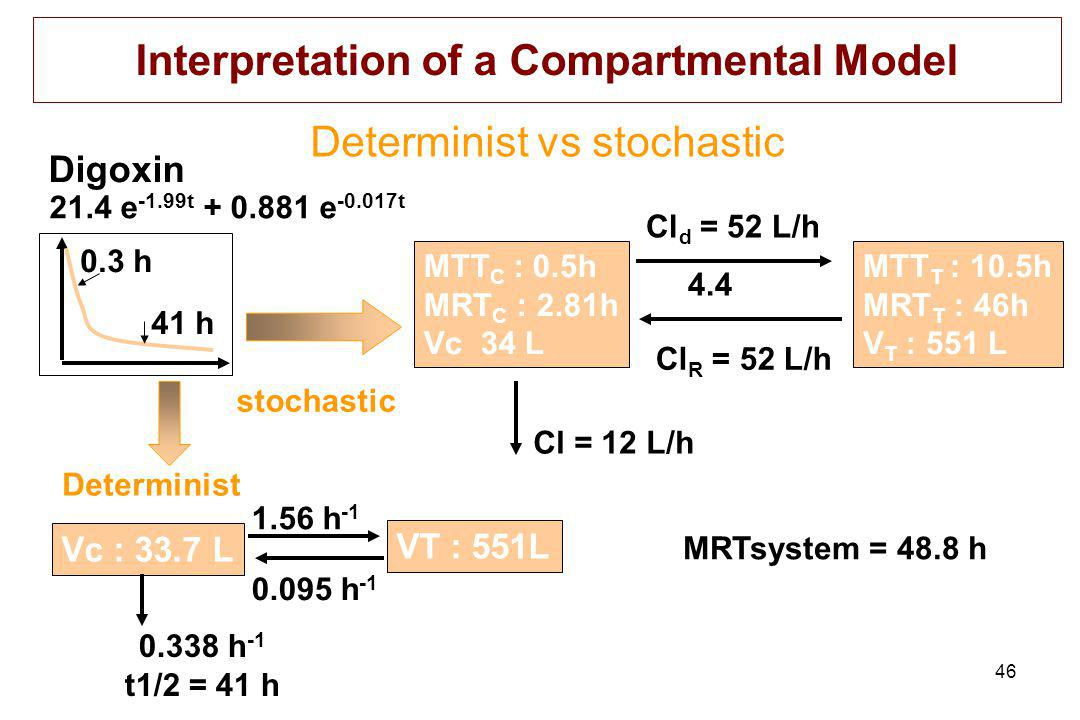 46 Interpretation of a Compartmental Model Determinist vs stochastic Digoxin stochastic MTT C : 0.5h MRT C : 2.81h Vc 34 L Cl d = 52 L/h 4.4 Cl R = 52 L/h MTT T : 10.5h MRT T : 46h V T : 551 L Cl = 12 L/h MRTsystem = 48.8 h Determinist Vc : 33.7 L 1.56 h -1 VT : 551L 0.095 h -1 0.338 h -1 t1/2 = 41 h 21.4 e -1.99t + 0.881 e -0.017t 0.3 h 41 h