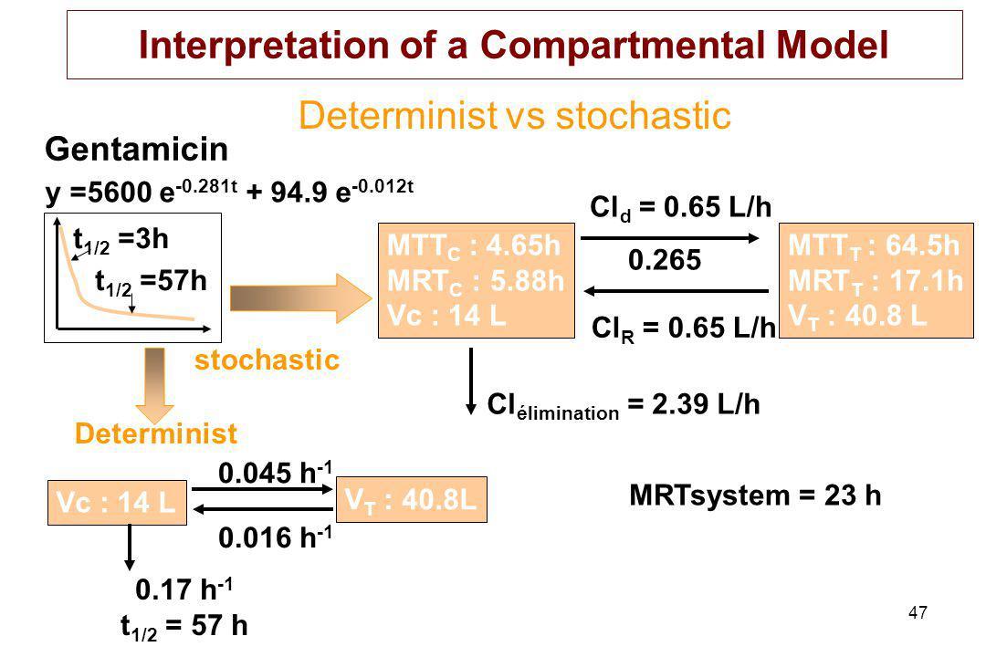 47 Determinist vs stochastic Gentamicin stochastic MTT C : 4.65h MRT C : 5.88h Vc : 14 L Cl d = 0.65 L/h 0.265 Cl R = 0.65 L/h MTT T : 64.5h MRT T : 17.1h V T : 40.8 L Cl élimination = 2.39 L/h MRTsystem = 23 h Determinist Vc : 14 L 0.045 h -1 V T : 40.8L 0.016 h -1 0.17 h -1 t 1/2 = 57 h y =5600 e -0.281t + 94.9 e -0.012t t 1/2 =3h t 1/2 =57h Interpretation of a Compartmental Model