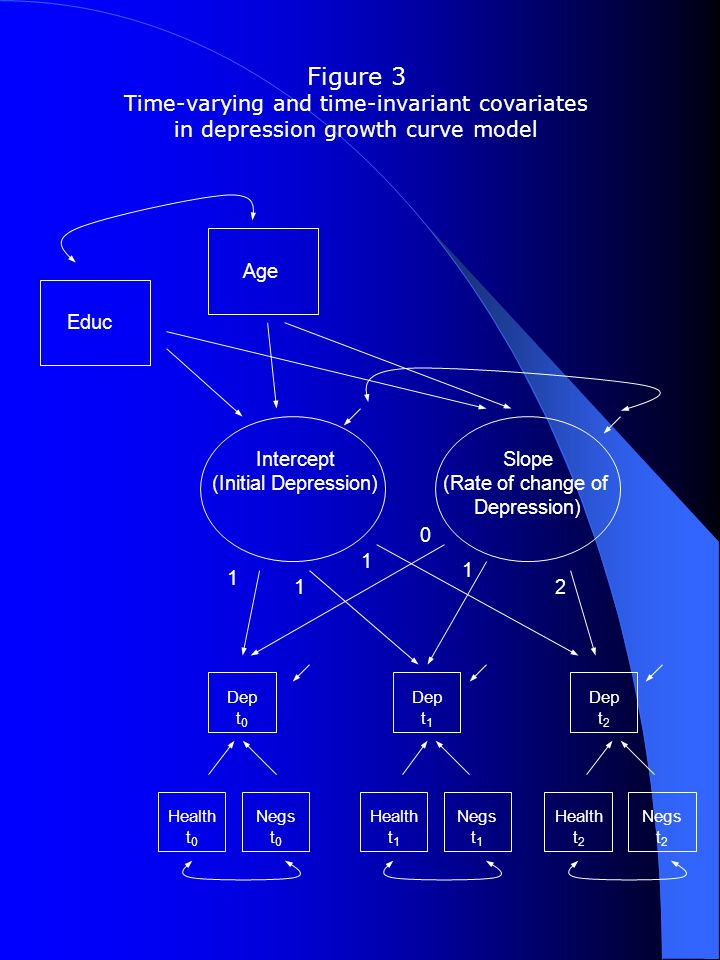 Figure 3 Time-varying and time-invariant covariates in depression growth curve model Dep t 0 Dep t 1 Dep t 2 Intercept (Initial Depression) Slope (Rate of change of Depression) Educ Age Health t 0 Negs t 0 Health t 1 Negs t 1 Health t 2 Negs t 2 1 1 1 0 1 2