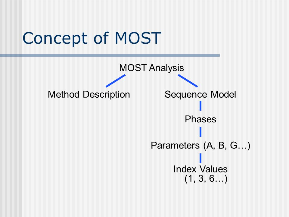 MOST Analysis Index Values (1, 3, 6…) Sequence ModelMethod Description Parameters (A, B, G…) Phases