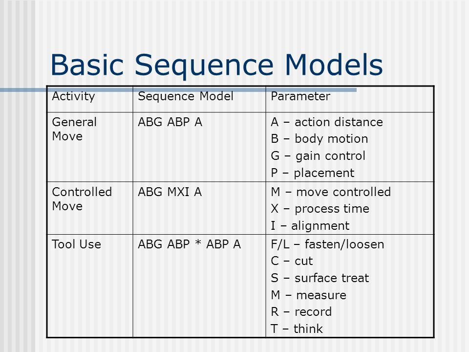 Basic Sequence Models ActivitySequence ModelParameter General Move ABG ABP AA – action distance B – body motion G – gain control P – placement Control