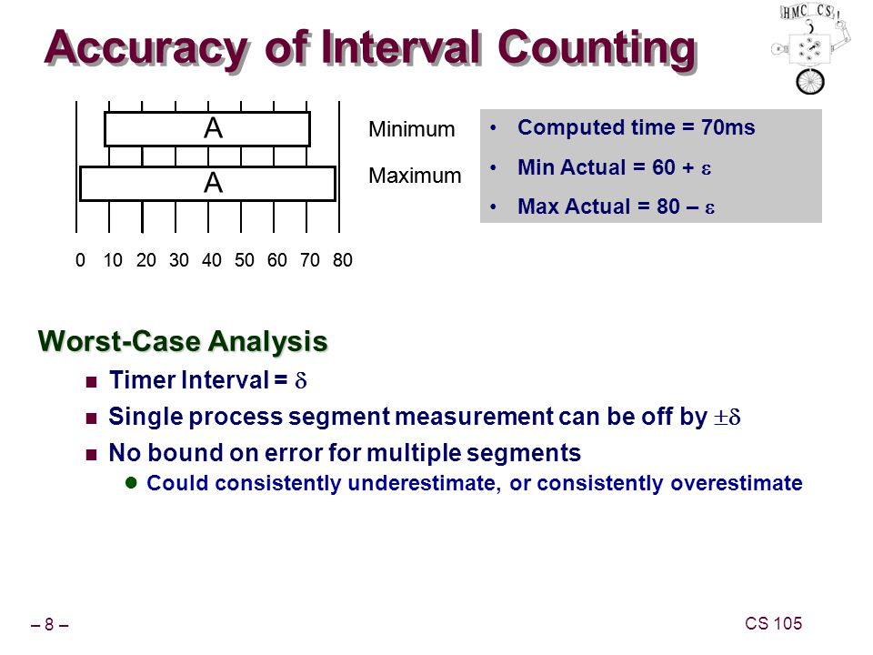 – 8 – CS 105 Accuracy of Interval Counting Worst-Case Analysis Timer Interval = Single process segment measurement can be off by No bound on error for multiple segments Could consistently underestimate, or consistently overestimate 01020304050607080 A A Minimum Maximum 01020304050607080 A A Minimum Maximum Computed time = 70ms Min Actual = 60 + Max Actual = 80 –
