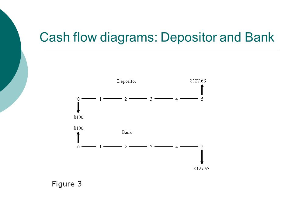 Cash Flow diagram The pictorial description of when and how much money is spent or received is a cash flow diagram. Cash flow diagrams depict the timi