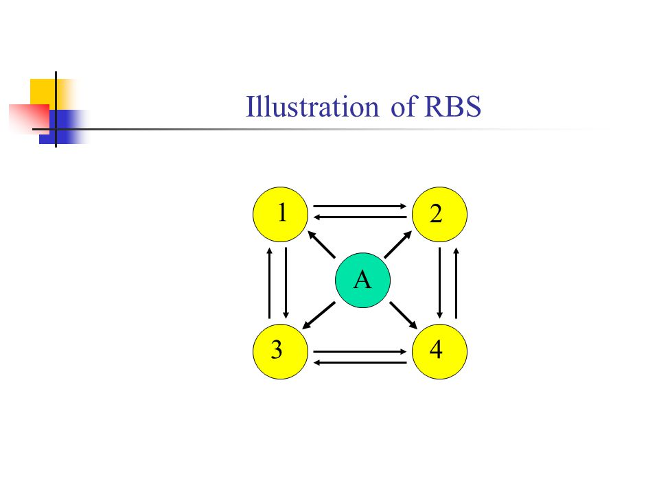 Illustration of RBS A 1 3 2 4