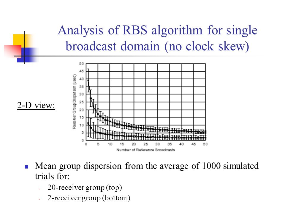Analysis of RBS algorithm for single broadcast domain (no clock skew) Mean group dispersion from the average of 1000 simulated trials for: - 20-receiv