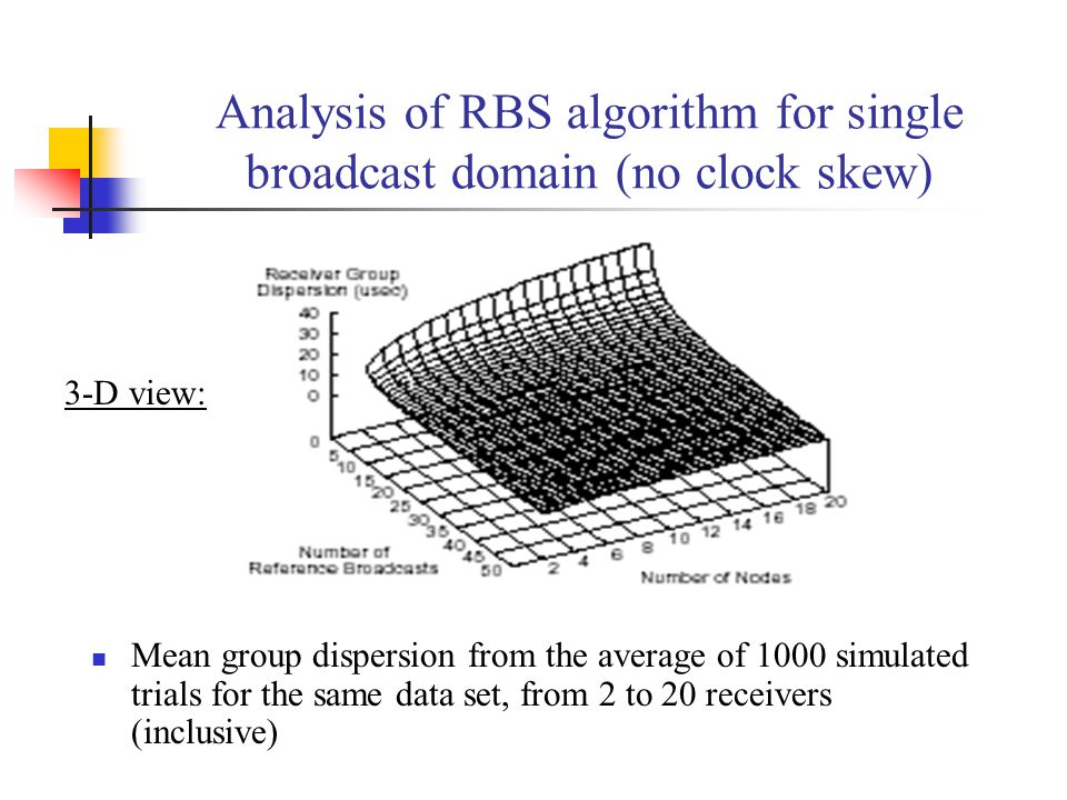 Analysis of RBS algorithm for single broadcast domain (no clock skew) Mean group dispersion from the average of 1000 simulated trials for the same dat