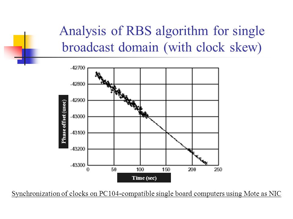 Analysis of RBS algorithm for single broadcast domain (with clock skew) Phase offset (usec) Time (sec) Synchronization of clocks on PC104-compatible s