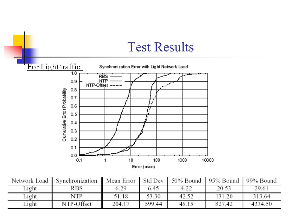 Test Results For Light traffic: